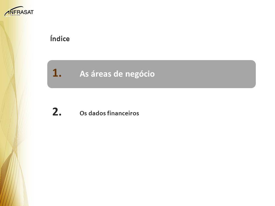 Índice 1. As áreas de negócio 2. Os dados financeiros