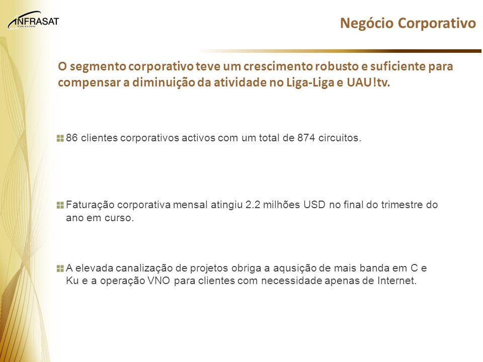 86 clientes corporativos activos com um total de 874 circuitos. Faturação corporativa mensal atingiu 2.2 milhões USD no final do trimestre do ano em c