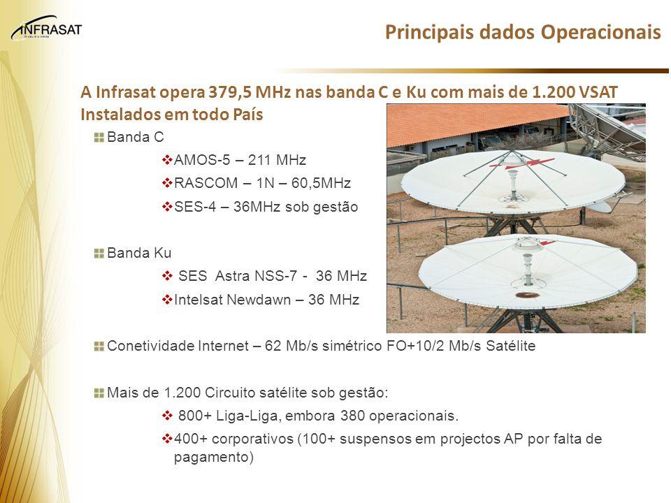 Principais dados Operacionais A Infrasat opera 379,5 MHz nas banda C e Ku com mais de 1.200 VSAT Instalados em todo País Banda C  AMOS-5 – 211 MHz 