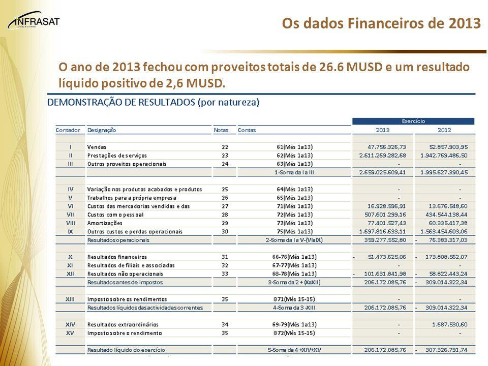 Os dados Financeiros de 2013 O ano de 2013 fechou com proveitos totais de 26.6 MUSD e um resultado líquido positivo de 2,6 MUSD.