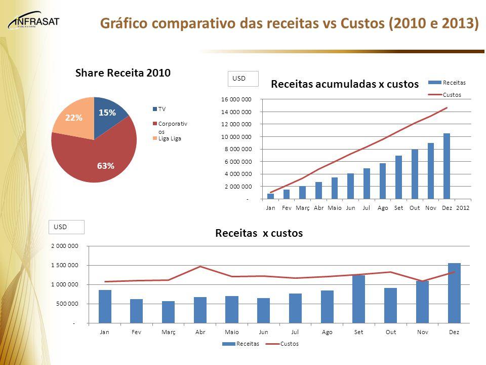 Gráfico comparativo das receitas vs Custos (2010 e 2013)