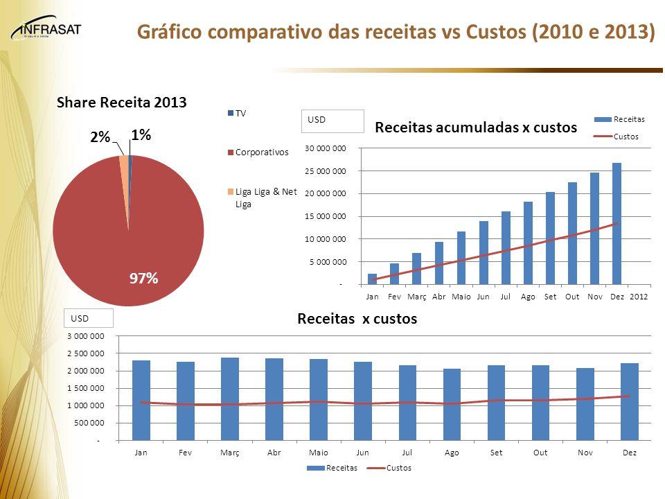 Crescimento médio anual de EBITDA de 5MUSD desde 2010 Entre 2010 e 2013 as receitas cresceram 156% (em USD) e a produtividade 127% O ano de 2013 é o primeiro com EBITDA positivo.