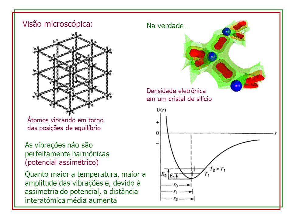 Visão microscópica: Na verdade… Densidade eletrônica em um cristal de silício As vibrações não são perfeitamente harmônicas (potencial assimétrico) Átomos vibrando em torno das posições de equilíbrio Quanto maior a temperatura, maior a amplitude das vibrações e, devido à assimetria do potencial, a distância interatômica média aumenta