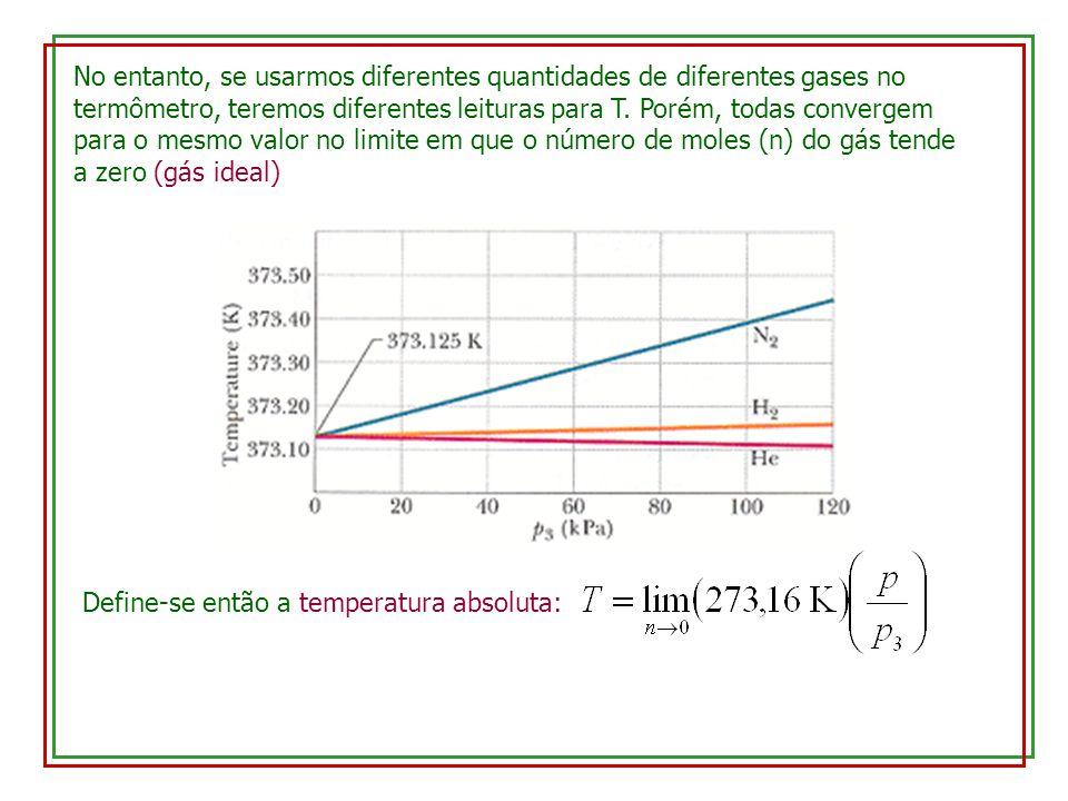 No entanto, se usarmos diferentes quantidades de diferentes gases no termômetro, teremos diferentes leituras para T.