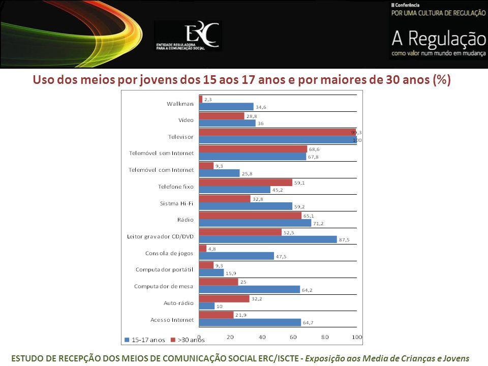 Uso dos meios por jovens dos 15 aos 17 anos e por maiores de 30 anos (%) ESTUDO DE RECEPÇÃO DOS MEIOS DE COMUNICAÇÃO SOCIAL ERC/ISCTE - Exposição aos Media de Crianças e Jovens