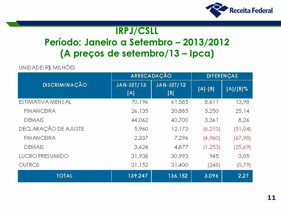 11 IRPJ/CSLL Período: Janeiro a Setembro – 2013/2012 (A preços de setembro/13 – Ipca)
