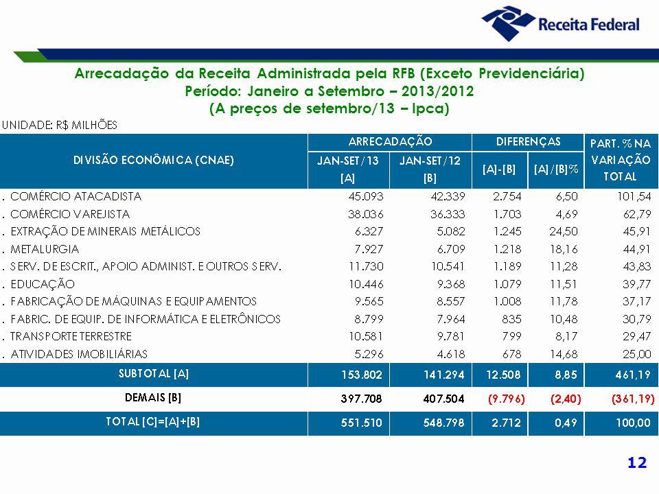 12 Arrecadação da Receita Administrada pela RFB (Exceto Previdenciária) Período: Janeiro a Setembro – 2013/2012 (A preços de setembro/13 – Ipca)