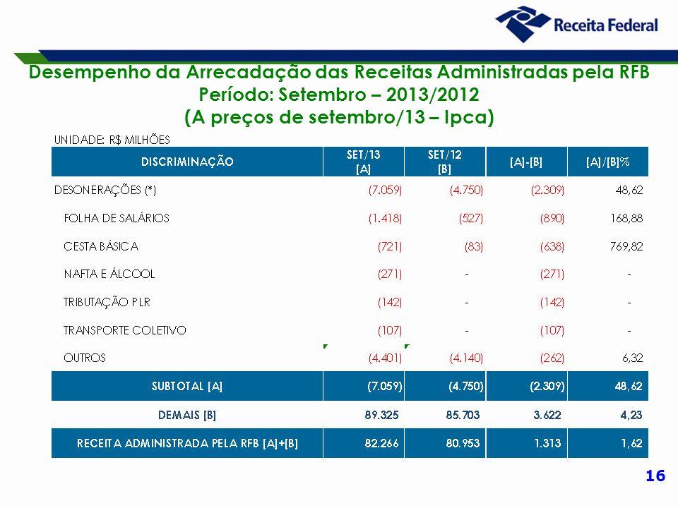 16 Desempenho da Arrecadação das Receitas Administradas pela RFB Período: Setembro – 2013/2012 (A preços de setembro/13 – Ipca)