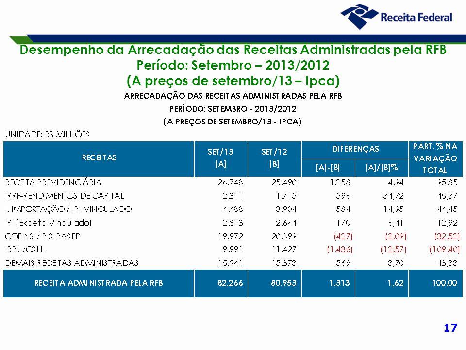 17 Desempenho da Arrecadação das Receitas Administradas pela RFB Período: Setembro – 2013/2012 (A preços de setembro/13 – Ipca)