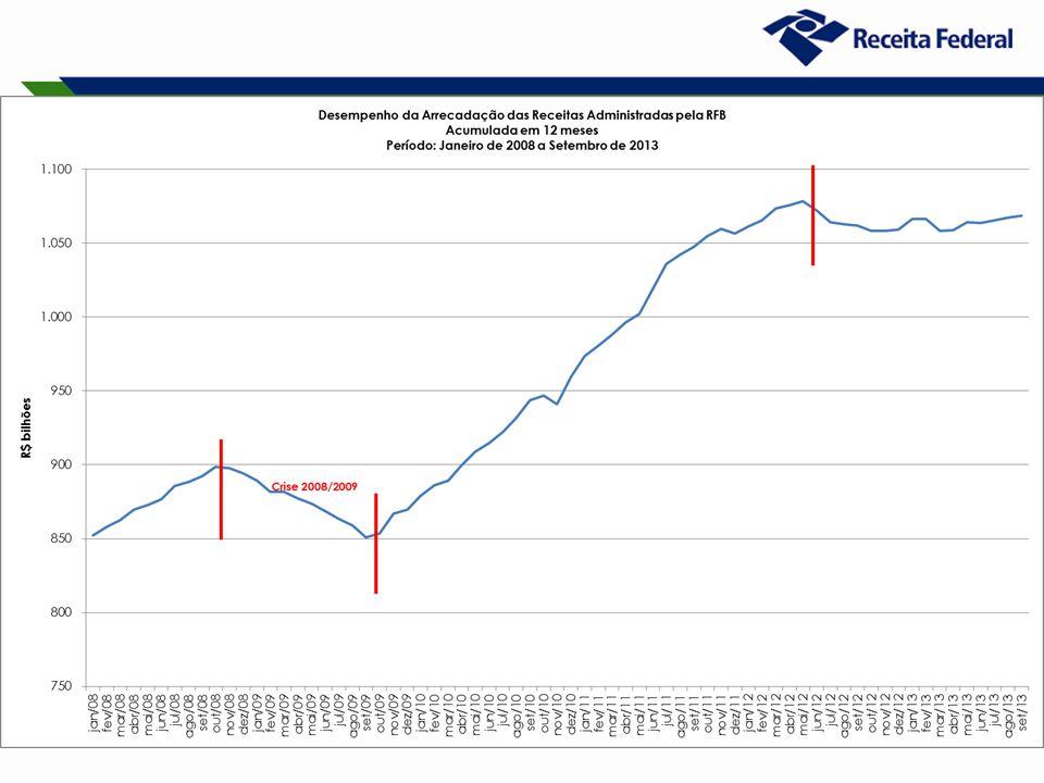 19 Desempenho da Arrecadação das Receitas Federais Período: Janeiro de 2007 a Setembro de 2013 (A preços de setembro/13 – Ipca)