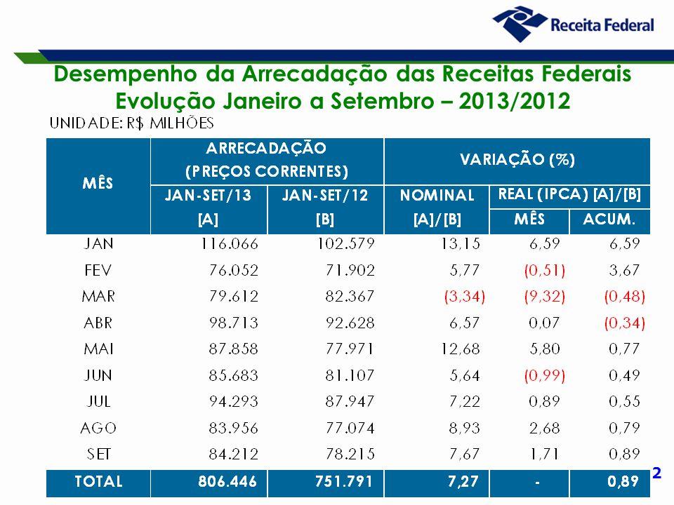 2 Desempenho da Arrecadação das Receitas Federais Evolução Janeiro a Setembro – 2013/2012