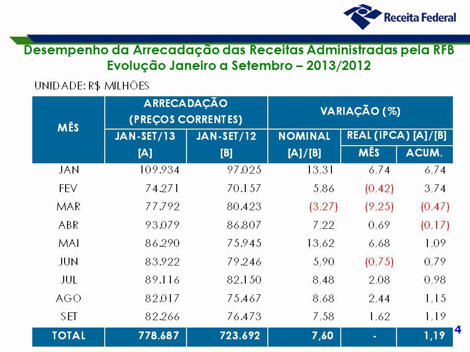 4 Desempenho da Arrecadação das Receitas Administradas pela RFB Evolução Janeiro a Setembro – 2013/2012