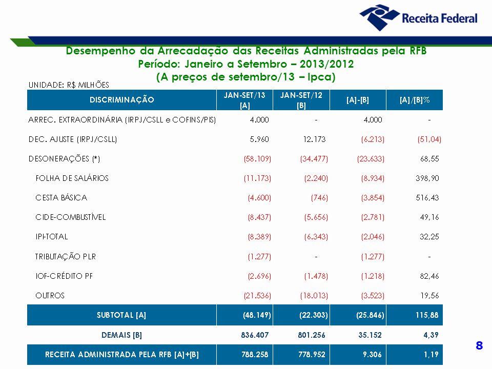 8 Desempenho da Arrecadação das Receitas Administradas pela RFB Período: Janeiro a Setembro – 2013/2012 (A preços de setembro/13 – Ipca)