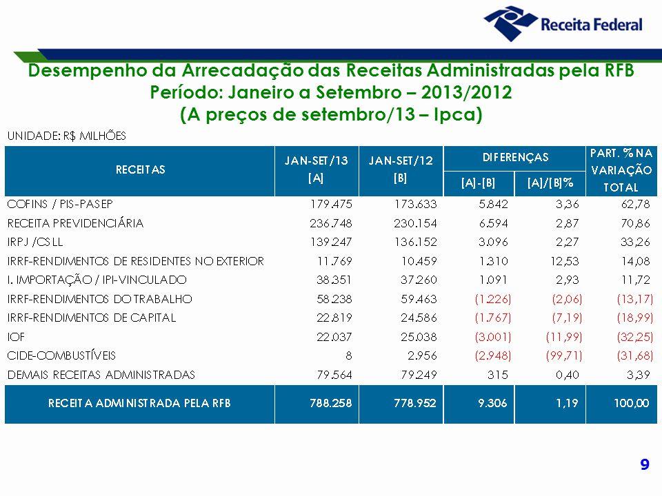 9 Desempenho da Arrecadação das Receitas Administradas pela RFB Período: Janeiro a Setembro – 2013/2012 (A preços de setembro/13 – Ipca)