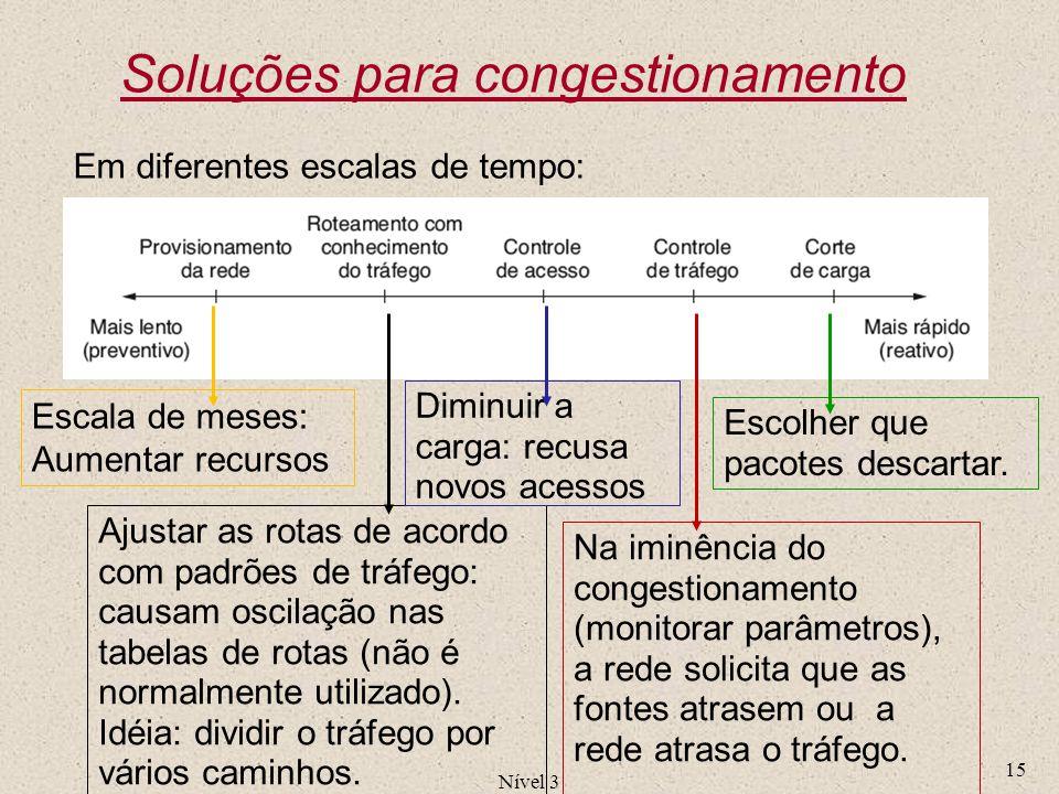Nível 3 15 Soluções para congestionamento Ajustar as rotas de acordo com padrões de tráfego: causam oscilação nas tabelas de rotas (não é normalmente