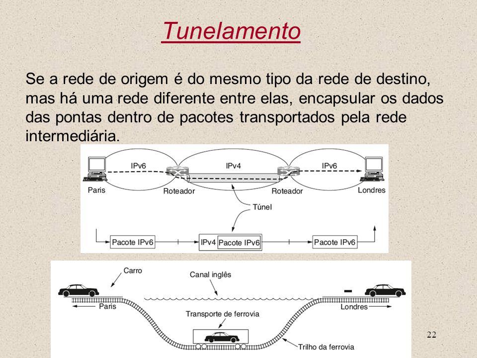 Nível 322 Tunelamento Se a rede de origem é do mesmo tipo da rede de destino, mas há uma rede diferente entre elas, encapsular os dados das pontas den