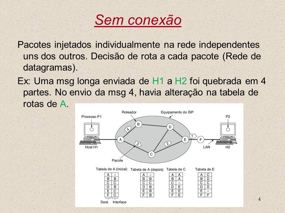 Nível 34 Sem conexão Pacotes injetados individualmente na rede independentes uns dos outros. Decisão de rota a cada pacote (Rede de datagramas). Ex: U