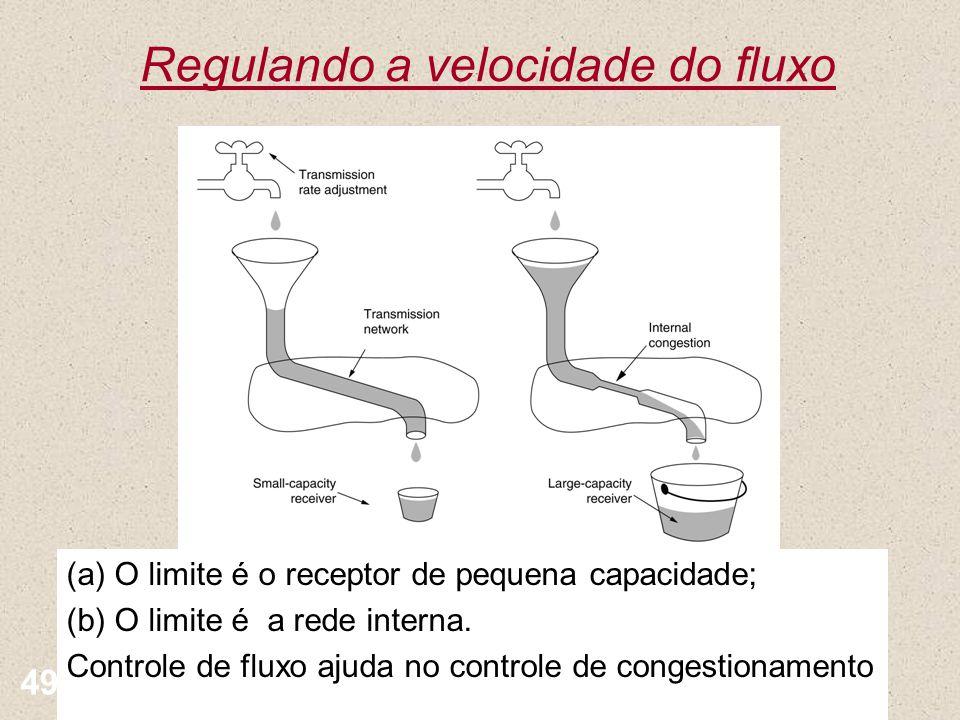 Regulando a velocidade do fluxo Nível Transporte 49 (a) O limite é o receptor de pequena capacidade; (b) O limite é a rede interna. Controle de fluxo