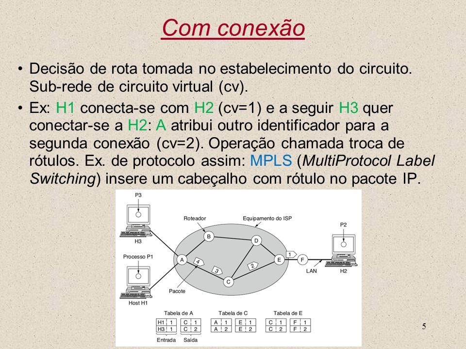 Nível 35 Com conexão Decisão de rota tomada no estabelecimento do circuito. Sub-rede de circuito virtual (cv). Ex: H1 conecta-se com H2 (cv=1) e a seg