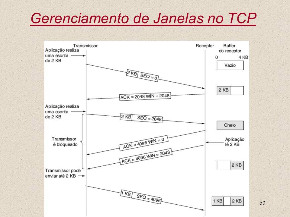 Nível Transporte60 Gerenciamento de Janelas no TCP
