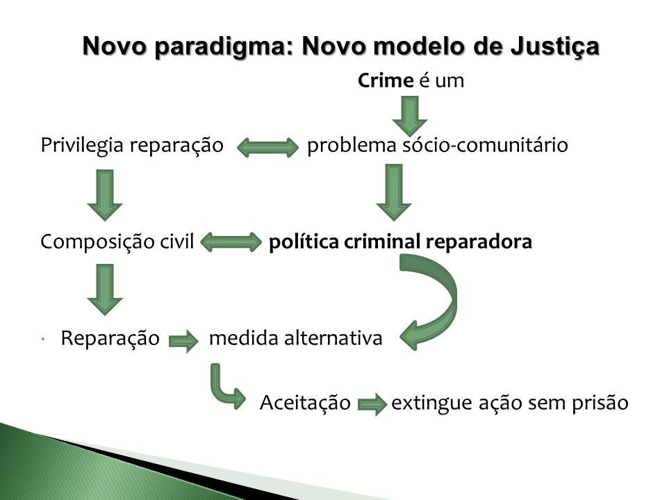 Novo paradigma: Novo modelo de Justiça Crime é um Privilegia reparação problema sócio-comunitário Composição civil política criminal reparadora  Repa