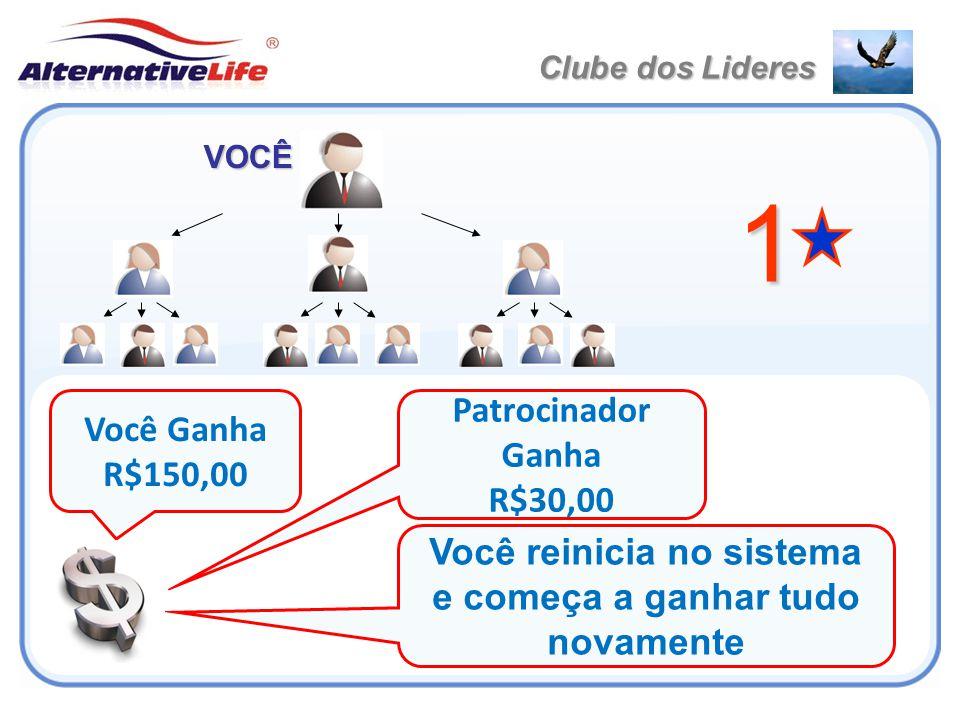1 VOCÊ Você Ganha R$150,00 Patrocinador Ganha R$30,00 Você reinicia no sistema e começa a ganhar tudo novamente Clube dos Lideres