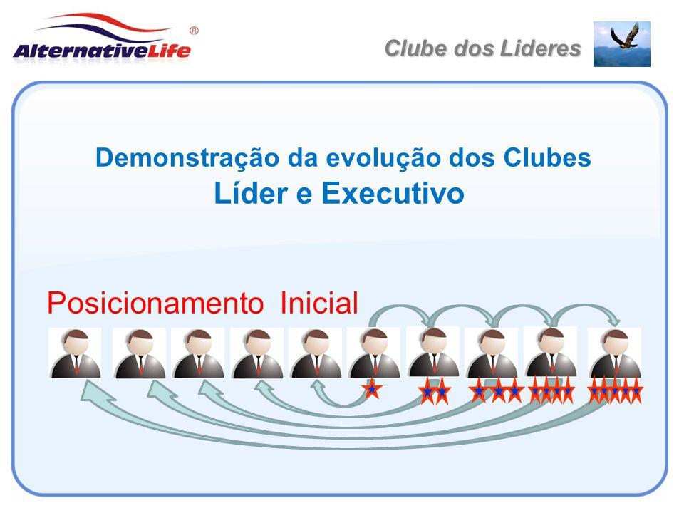 Demonstração da evolução dos Clubes Líder e Executivo Posicionamento Inicial