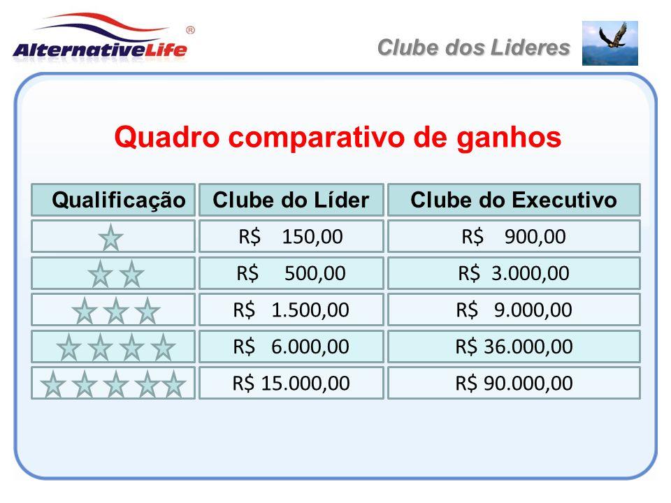 Quadro comparativo de ganhos Clube dos Lideres Clube do ExecutivoClube do Líder Qualificação R$ 900,00R$ 150,00 R$ 3.000,00R$ 500,00 R$ 9.000,00R$ 1.5