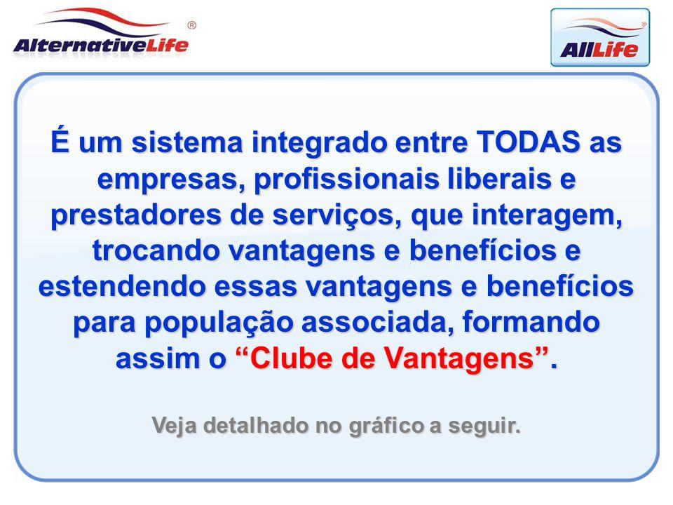 É um sistema integrado entre TODAS as empresas, profissionais liberais e prestadores de serviços, que interagem, trocando vantagens e benefícios e est