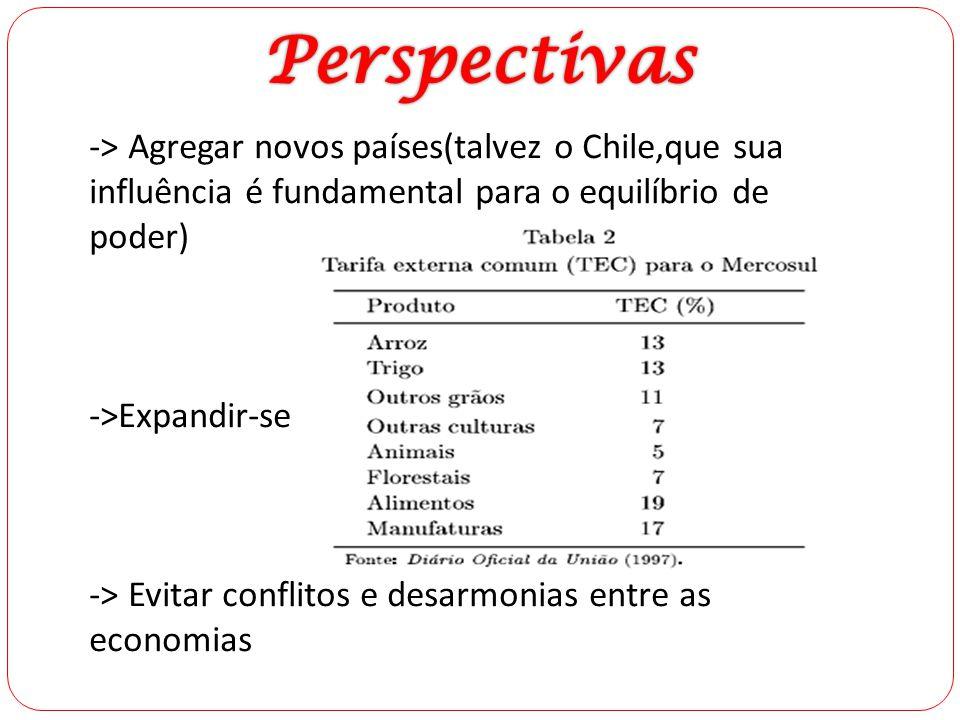 -> Agregar novos países(talvez o Chile,que sua influência é fundamental para o equilíbrio de poder) ->Expandir-se -> Evitar conflitos e desarmonias en