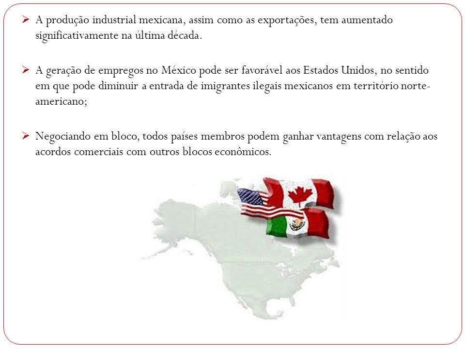  A produção industrial mexicana, assim como as exportações, tem aumentado significativamente na última década.  A geração de empregos no México pode