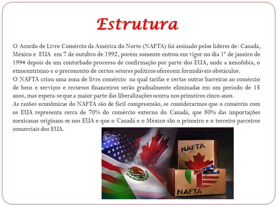 O Acordo de Livre Comércio da América do Norte (NAFTA) foi assinado pelos líderes de: Canadá, México e EUA em 7 de outubro de 1992, porém somente entr