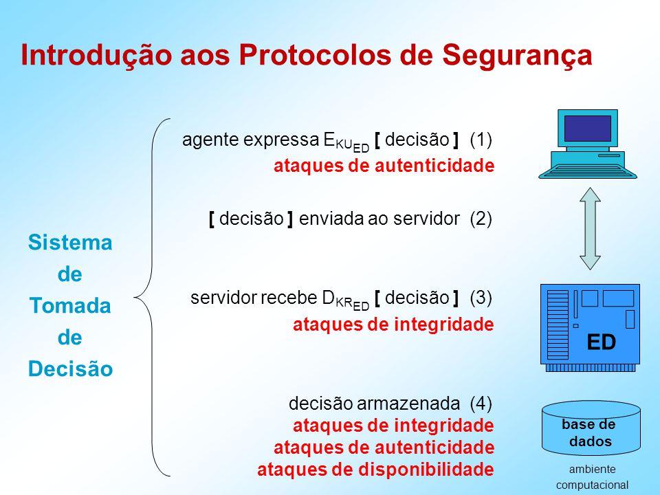 Introdução aos Protocolos de Segurança ataques de autenticidade ataques de integridade ataques de autenticidade ataques de disponibilidade agente expressa E KU ED [ decisão ] (1) [ decisão ] enviada ao servidor (2) servidor recebe D KR ED [ decisão ] (3) decisão armazenada (4) ambiente computacional base de dados ED Sistema de Tomada de Decisão