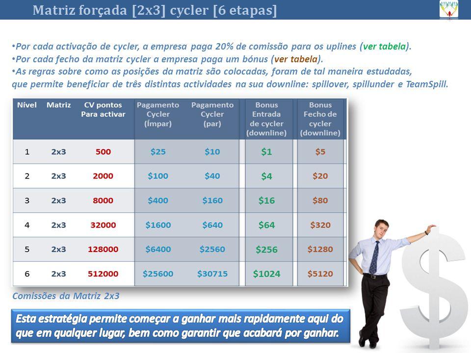 Matriz for ç ada [2x3] cycler [6 etapas] Por cada activação de cycler, a empresa paga 20% de comissão para os uplines (ver tabela).