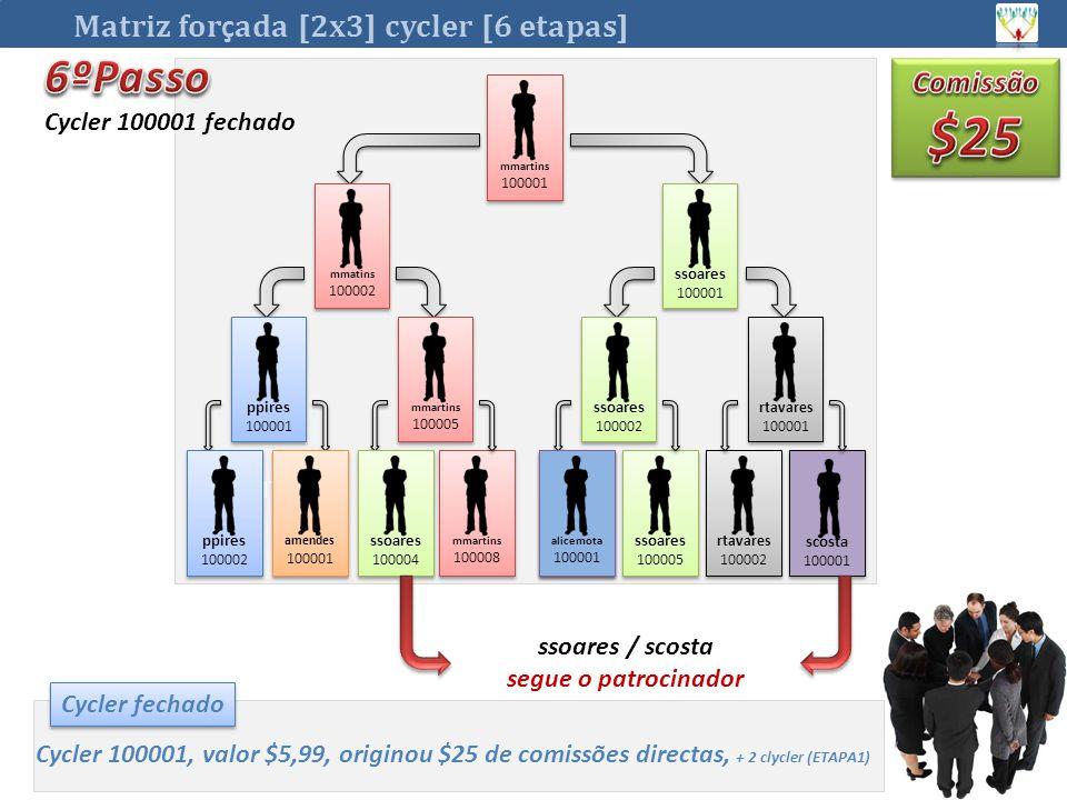 Matriz for ç ada [2x3] cycler [6 etapas] ANTÓNIO mmartins 100008 mmartins 100008 rtavares 100002 rtavares 100002 Ana 100001 Ana 100001 ssoares 100005 ssoares 100005 scosta 100001 scosta 100001 Cycler fechado Cycler 100001, valor $5,99, originou $25 de comissões directas, + 2 clycler (ETAPA1) Cycler 100001 fechado mmartins 100005 mmartins 100005 amendes 100001 amendes 100001 rtavares 100001 rtavares 100001 alicemota 100001 alicemota 100001 mmartins 100001 mmartins 100001 ssoares 100001 ssoares 100001 mmatins 100002 mmatins 100002 ppires 100001 ppires 100001 ssoares 100002 ssoares 100002 ppires 100002 ppires 100002 ssoares 100004 ssoares 100004 ssoares / scosta segue o patrocinador