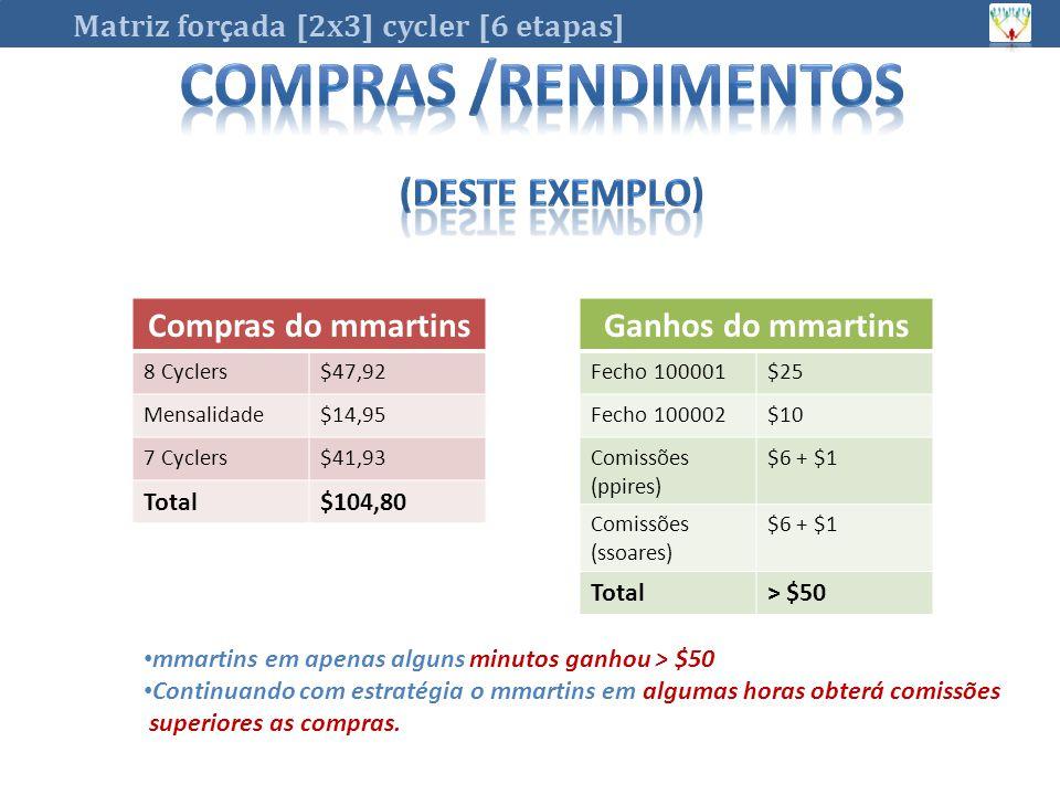 Compras do mmartins 8 Cyclers$47,92 Mensalidade$14,95 7 Cyclers$41,93 Total$104,80 Ganhos do mmartins Fecho 100001$25 Fecho 100002$10 Comissões (ppires) $6 + $1 Comissões (ssoares) $6 + $1 Total> $50 mmartins em apenas alguns minutos ganhou > $50 Continuando com estratégia o mmartins em algumas horas obterá comissões superiores as compras.