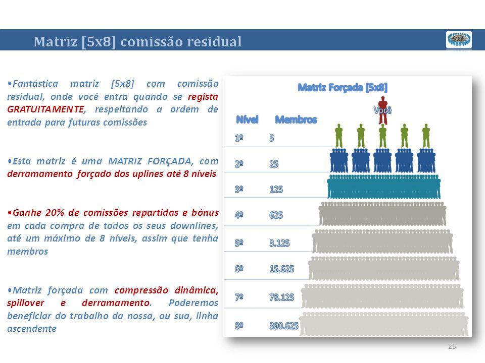 Matriz [5x8] comissão residual Fantástica matriz [5x8] com comissão residual, onde você entra quando se regista GRATUITAMENTE, respeitando a ordem de entrada para futuras comissões Esta matriz é uma MATRIZ FORÇADA, com derramamento forçado dos uplines até 8 níveis Ganhe 20% de comissões repartidas e bónus em cada compra de todos os seus downlines, até um máximo de 8 níveis, assim que tenha membros Matriz forçada com compressão dinâmica, spillover e derramamento.