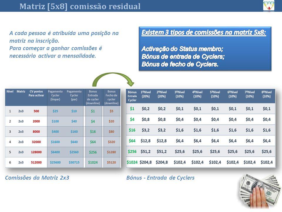 26 Matriz [5x8] comissão residual Bónus - Entrada de CyclersComissões da Matriz 2x3 A cada pessoa é atribuída uma posição na matriz na inscrição.
