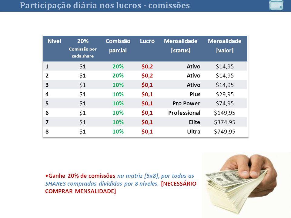 Nível 20% Comissão por cada share Comissão parcial Lucro Mensalidade [status] Mensalidade [valor] 1$120%$0,2Ativo$14,95 2$120%$0,2Ativo$14,95 3$110%$0,1Ativo$14,95 4$110%$0,1Plus$29,95 5$110%$0,1Pro Power$74,95 6$110%$0,1Professional$149,95 7$110%$0,1Elite$374,95 8$110%$0,1Ultra$749,95 7 Ganhe 20% de comissões na matriz [5x8], por todas as SHARES compradas divididas por 8 níveles.