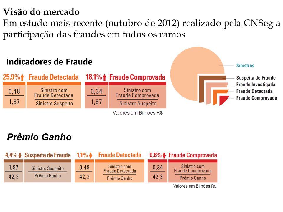 Visão do mercado Em estudo mais recente (outubro de 2012) realizado pela CNSeg a participação das fraudes em todos os ramos.