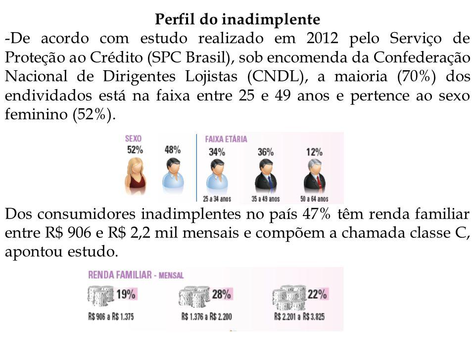 Perfil do inadimplente -De acordo com estudo realizado em 2012 pelo Serviço de Proteção ao Crédito (SPC Brasil), sob encomenda da Confederação Nacional de Dirigentes Lojistas (CNDL), a maioria (70%) dos endividados está na faixa entre 25 e 49 anos e pertence ao sexo feminino (52%).