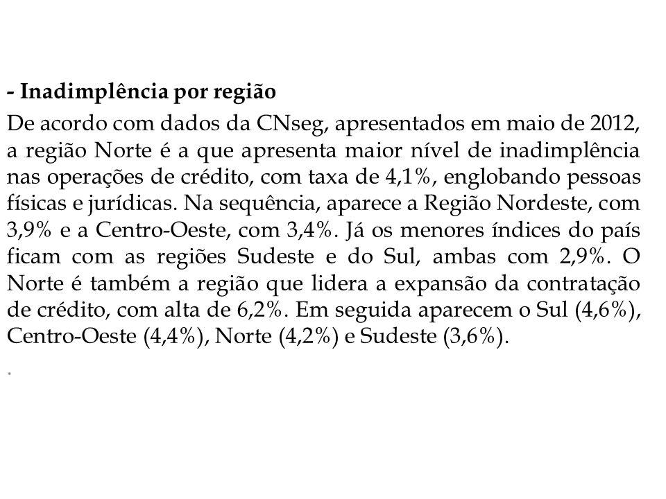 - Inadimplência por região De acordo com dados da CNseg, apresentados em maio de 2012, a região Norte é a que apresenta maior nível de inadimplência nas operações de crédito, com taxa de 4,1%, englobando pessoas físicas e jurídicas.