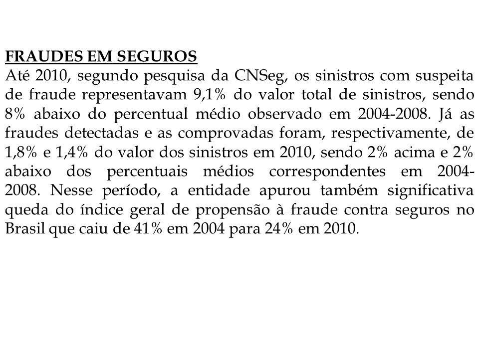 FRAUDES EM SEGUROS Até 2010, segundo pesquisa da CNSeg, os sinistros com suspeita de fraude representavam 9,1% do valor total de sinistros, sendo 8% abaixo do percentual médio observado em 2004-2008.