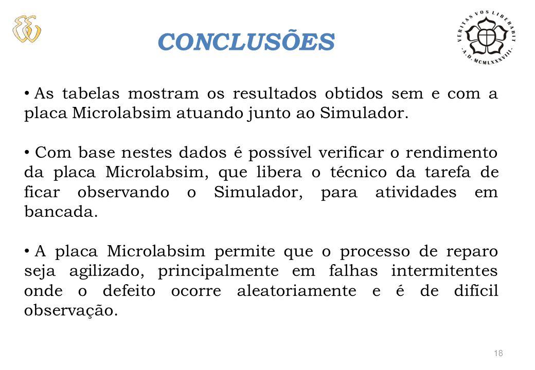 CONCLUSÕES As tabelas mostram os resultados obtidos sem e com a placa Microlabsim atuando junto ao Simulador. Com base nestes dados é possível verific