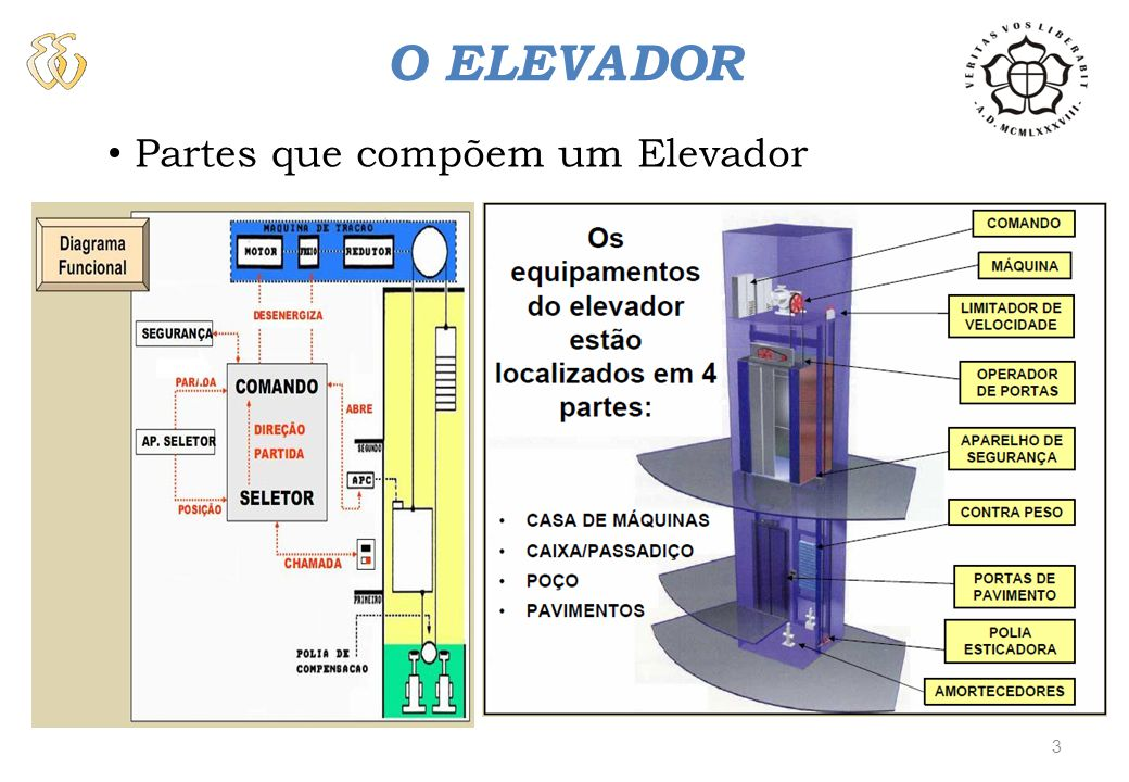 O ELEVADOR Partes que compõem um Elevador 3