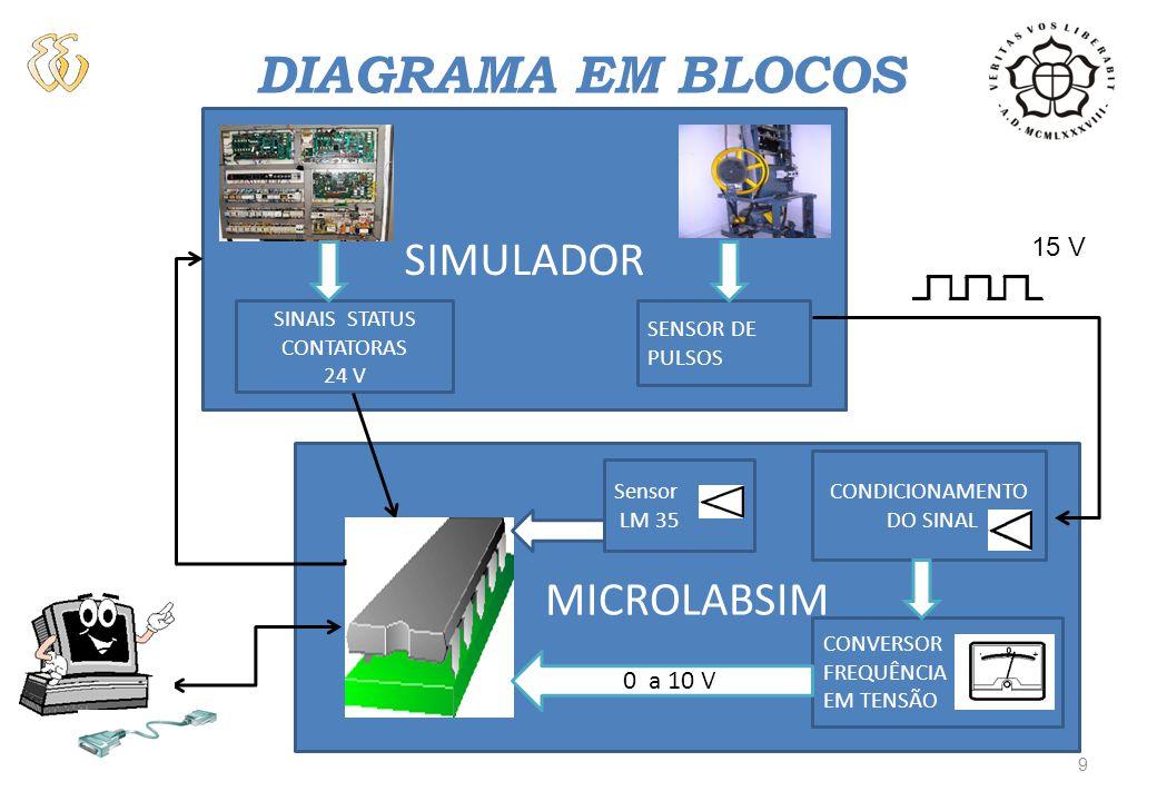 DIAGRAMA EM BLOCOS SIMULADOR SINAIS STATUS CONTATORAS 24 V SENSOR DE PULSOS MICROLABSIM CONVERSOR FREQUÊNCIA EM TENSÃO CONDICIONAMENTO DO SINAL 0 a 10