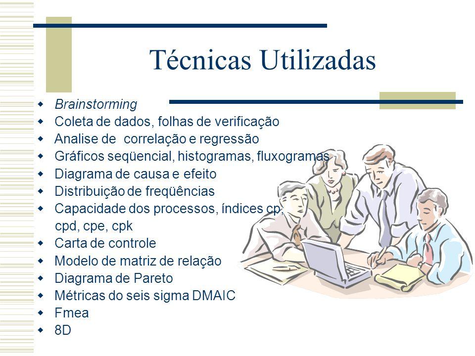Etapas - MASP Controle demonstrado no novo nível Definição e organização do projeto Declaração da missão e seleção do time Jornada de diagnóstico Iden
