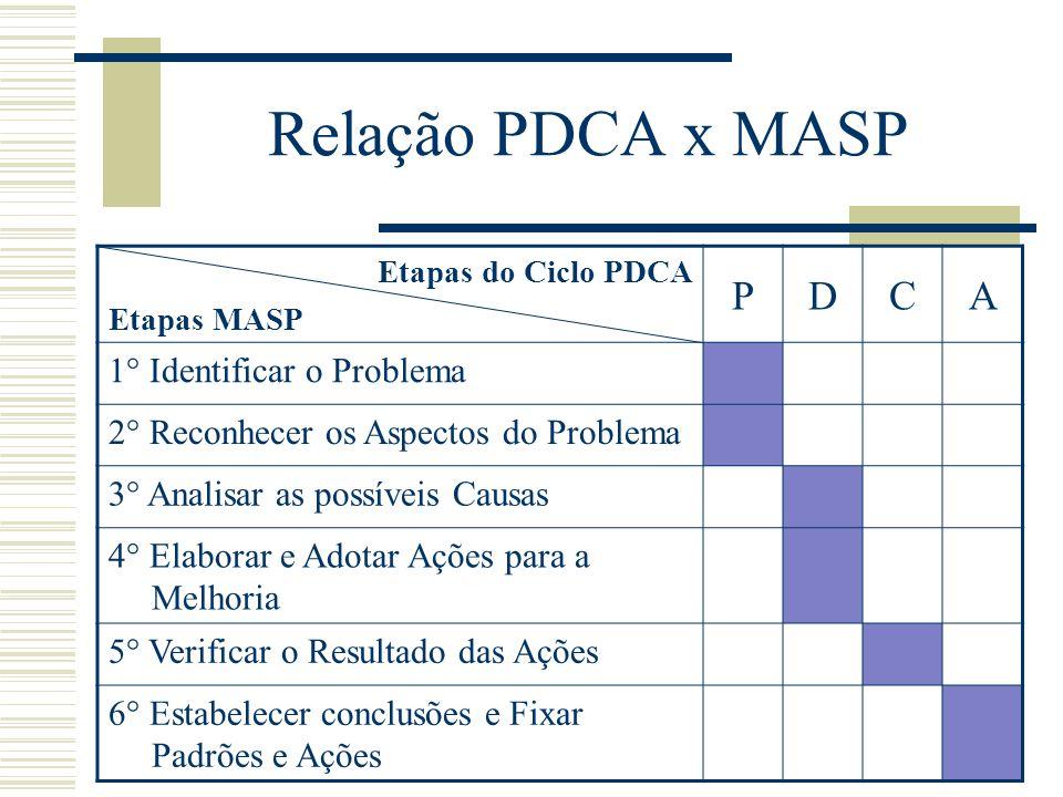 Técnicas Utilizadas  Brainstorming  Coleta de dados, folhas de verificação  Analise de correlação e regressão  Gráficos seqüencial, histogramas, fluxogramas  Diagrama de causa e efeito  Distribuição de freqüências  Capacidade dos processos, índices cp, cpd, cpe, cpk  Carta de controle  Modelo de matriz de relação  Diagrama de Pareto  Métricas do seis sigma DMAIC  Fmea  8D