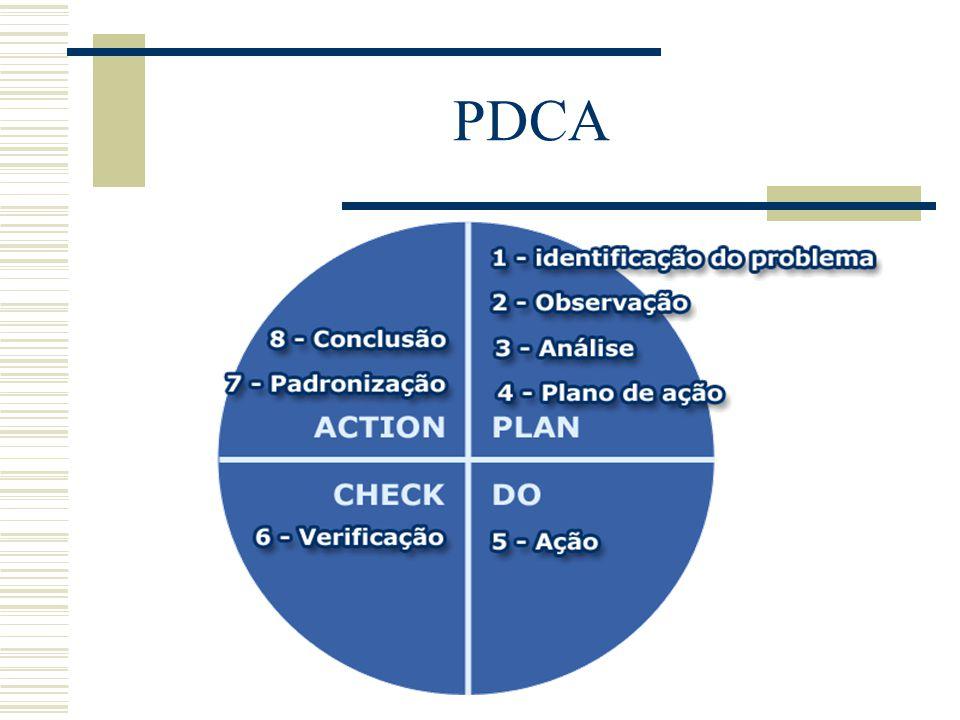 Relação PDCA x MASP Etapas do Ciclo PDCA Etapas MASP PDCA 1° Identificar o Problema 2° Reconhecer os Aspectos do Problema 3° Analisar as possíveis Cau