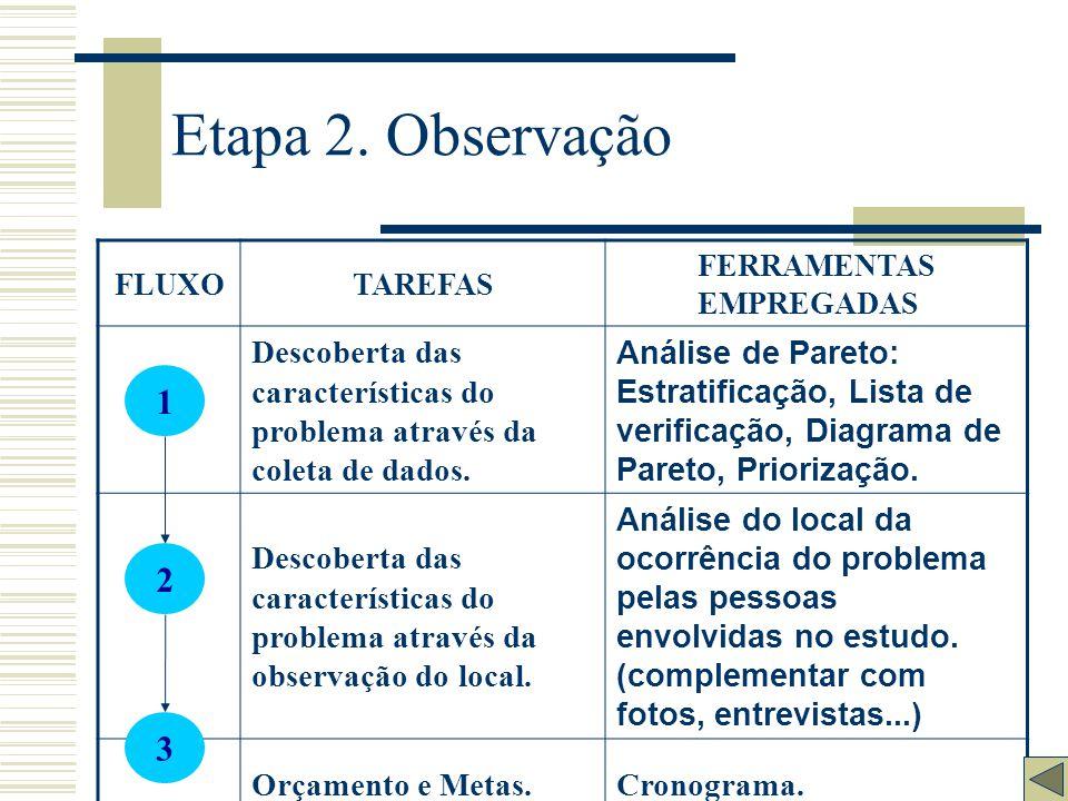 Etapa 1. Identificação do Problema FLUXOTAREFAS FERRAMENTAS EMPREGADAS Escolha do Problema Diretrizes gerais da área de trabalho Histórico do Problema
